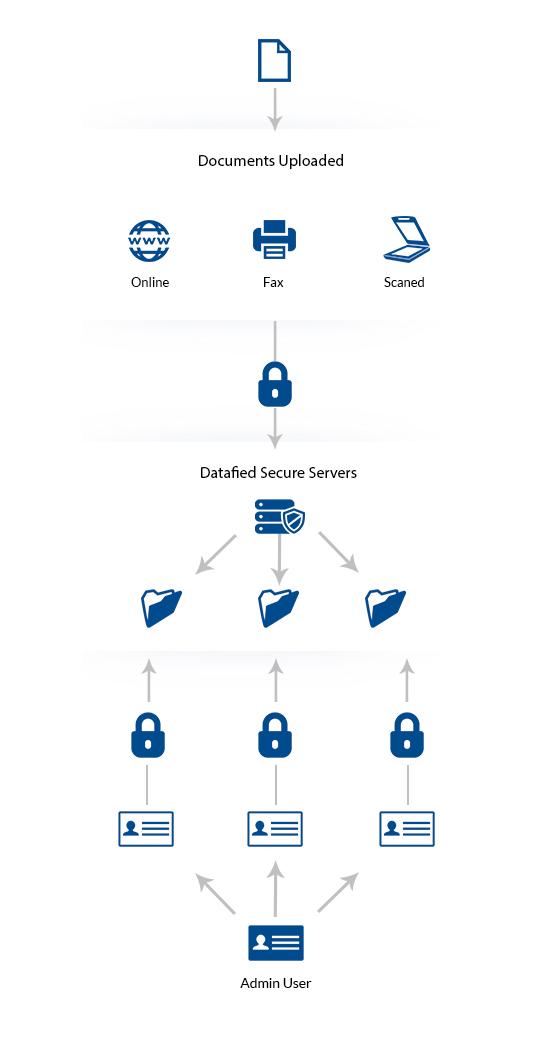 Datafied Vault